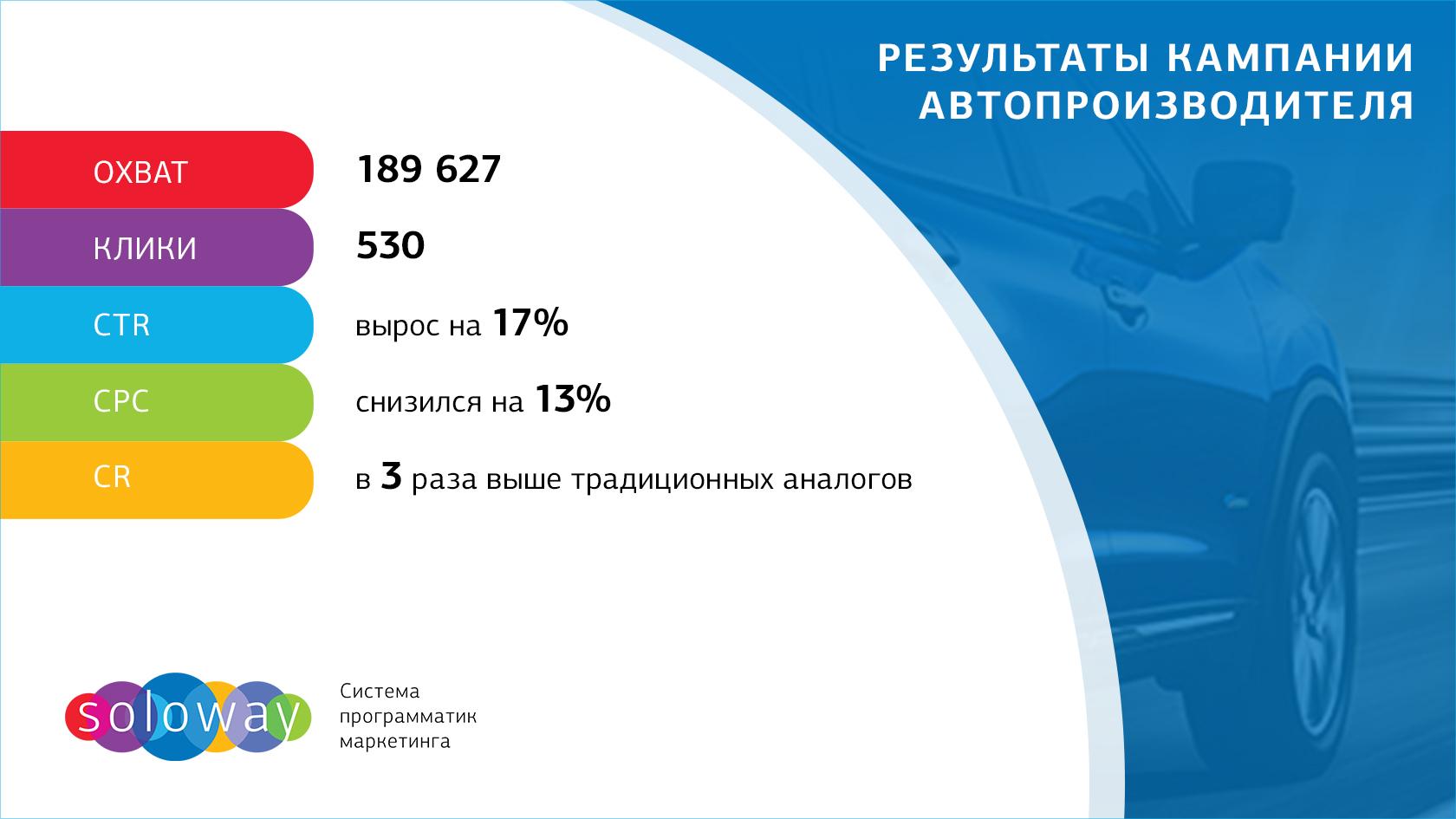 Результаты рекламной кампании автопроизводителя