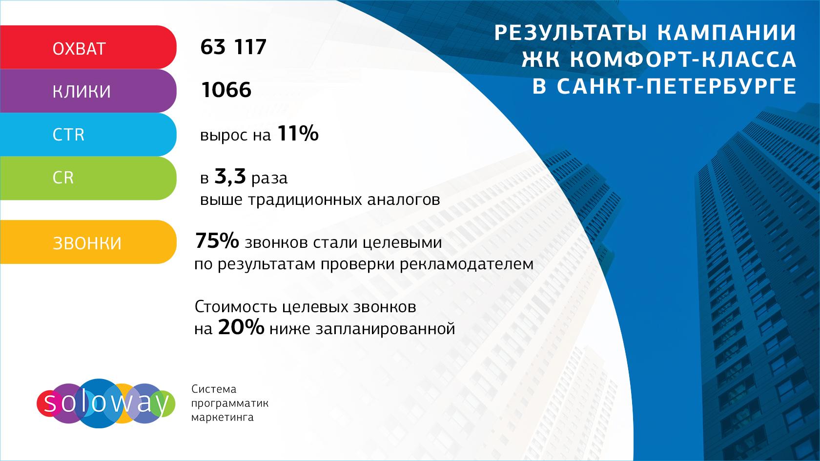 Результаты рекламной кампании ЖК комфорт-класса в СПб
